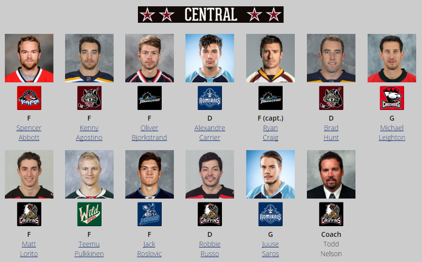Central Division All-Star Roster